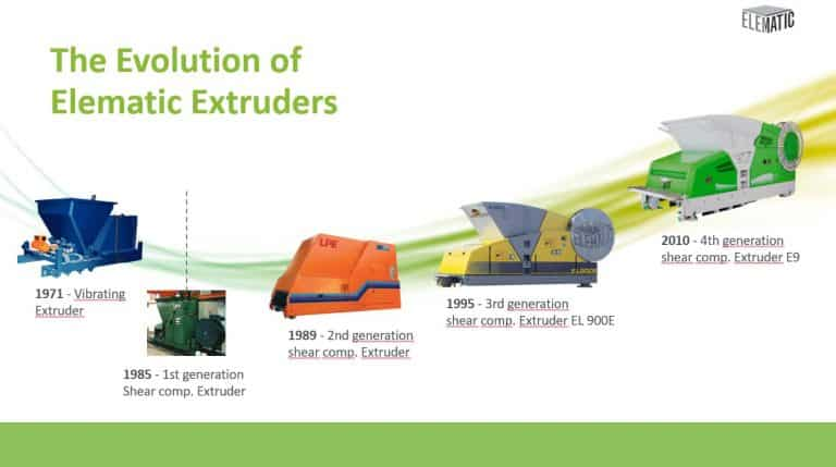 Evolution of Elematic Extruders 1971-2010