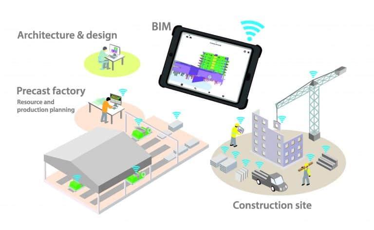 Digital construction flows