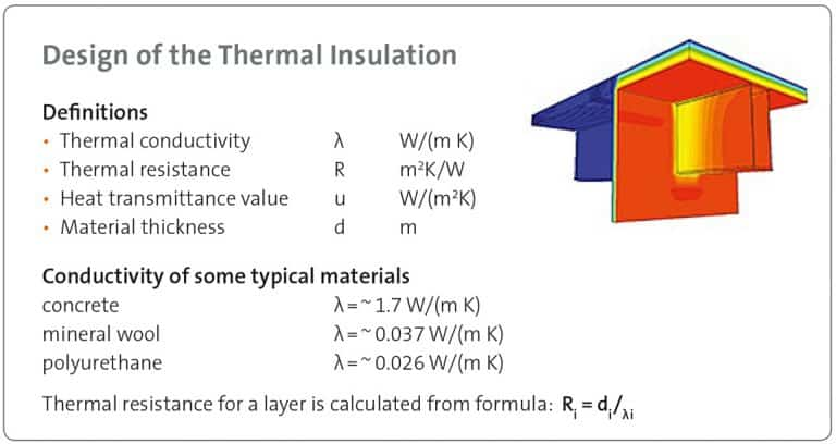 Design of thermal insulation of precast