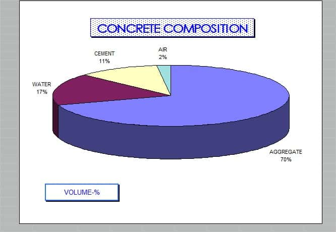 Concrete composition