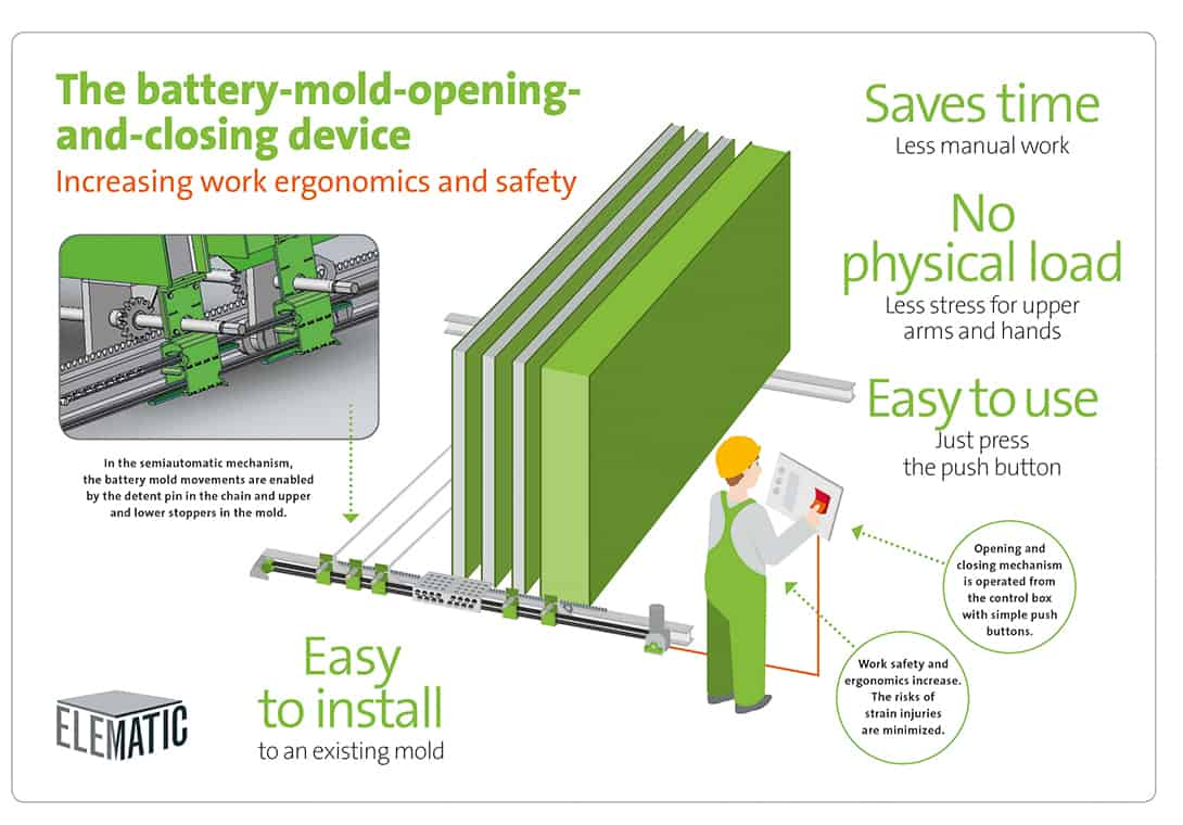 Elematic battery mold opening and closing device